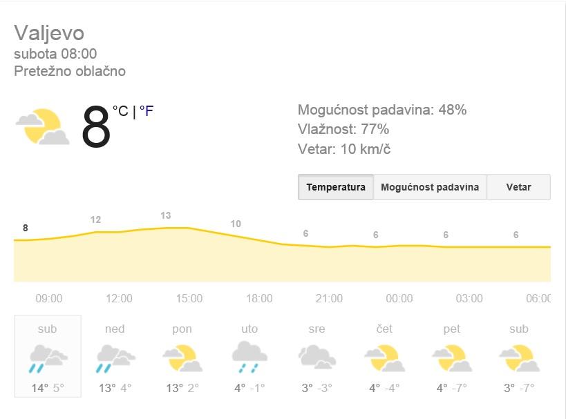 Valjevo 422017
