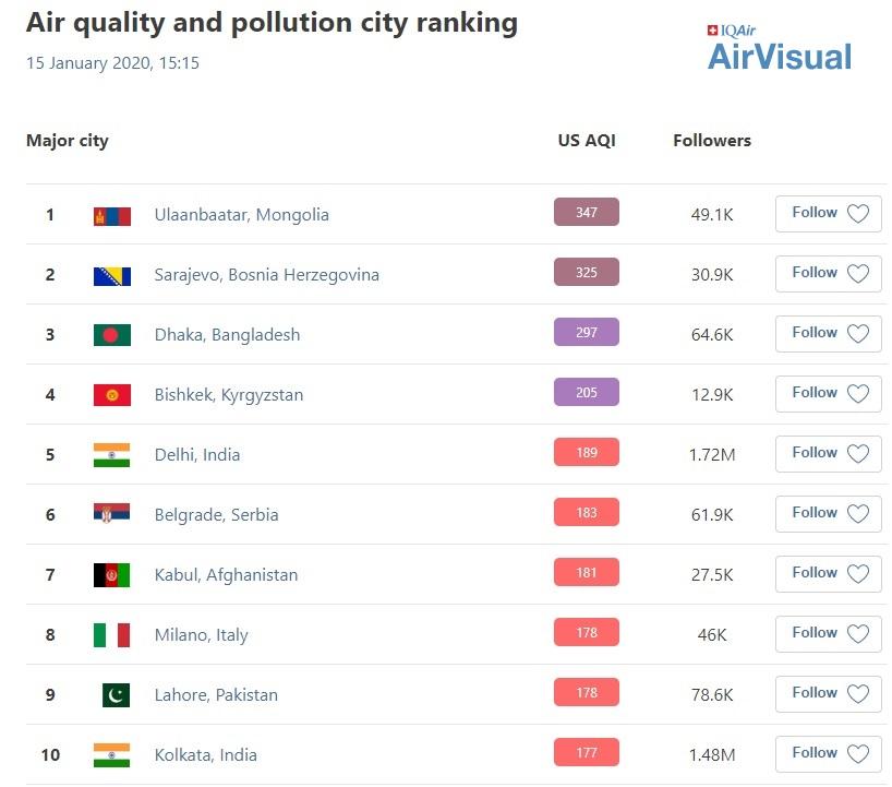 AirVisual website Printscreen