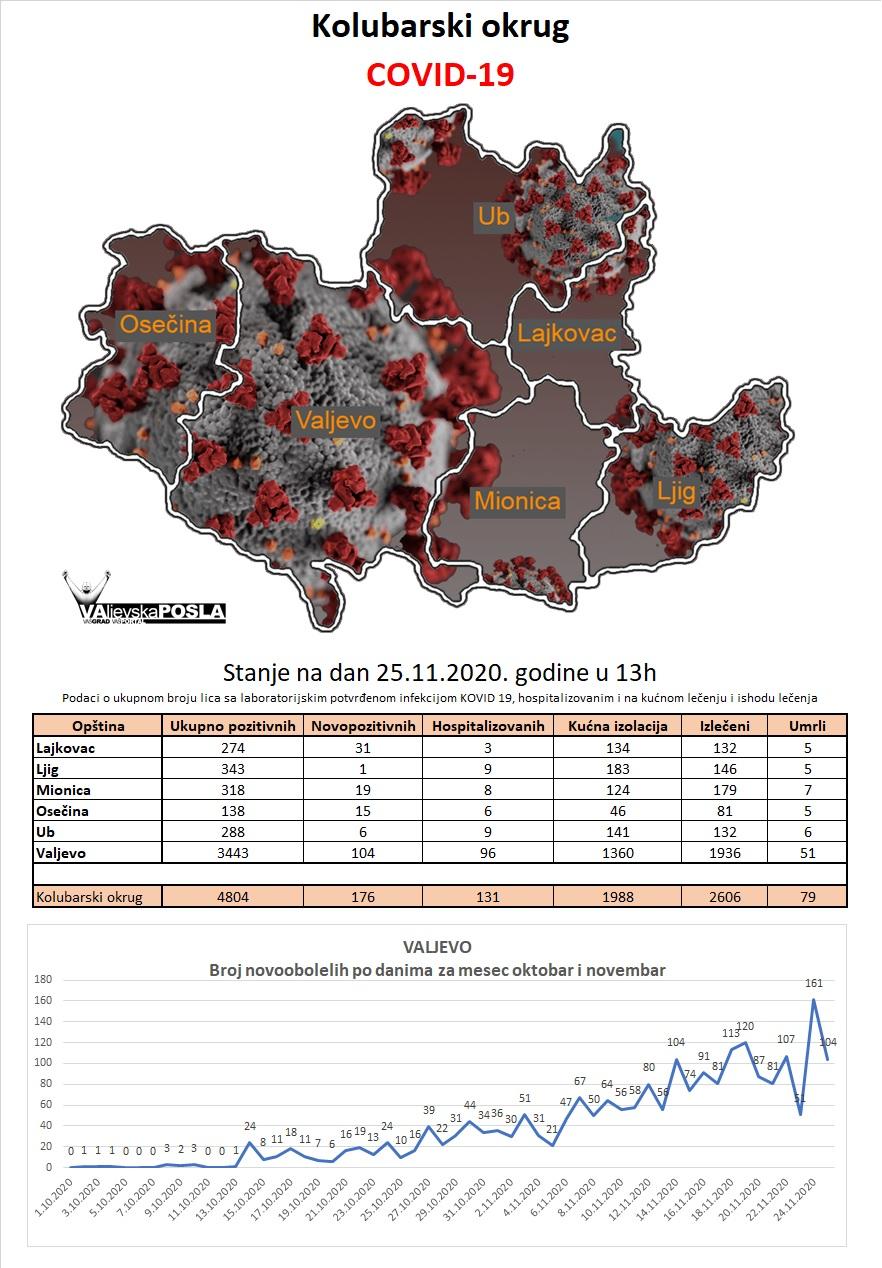 COVID-19 Kolubarski okrug