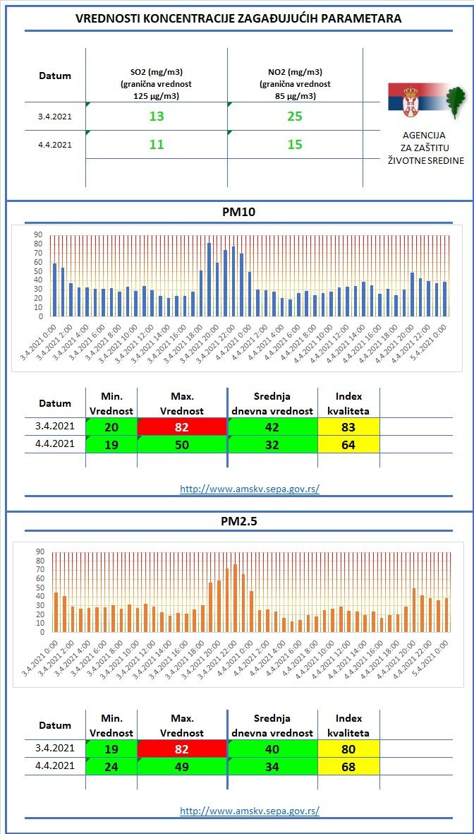 Aerozagadenje-Valjevo-UdahnimO2-faza-2-3.4.-i-4.4.2021